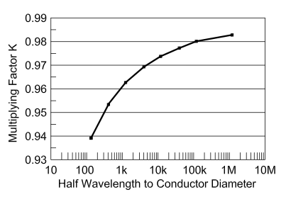 Figure 2 'K' Factor chart that determines the element multiplier factor based on the ratio of the diameter of the conductor diameter to a half wave length