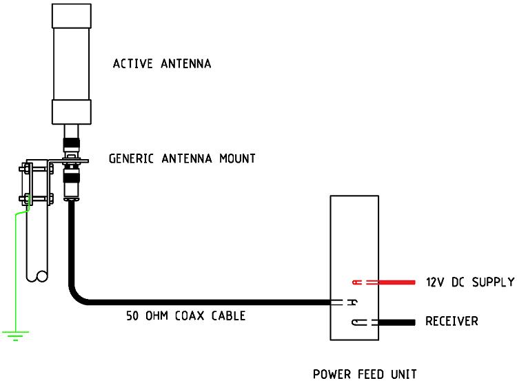active antenna v1