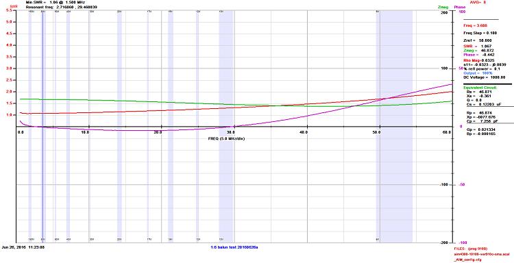 Figura 3 Gráfico del analizador de antena AIM 4170C que muestra una carga resistiva de 300 ohmios a través del balun de voltaje.  Tenga en cuenta que la resistencia de 300 ohmios aparece como 50 ohmios debido a la relación de balun de 6: 1 que resulta en una ROE ideal de 1: 1.